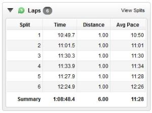 Not bad for 6 miles :)